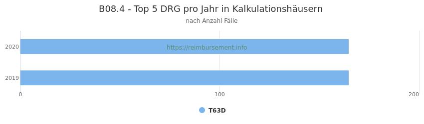 B08.4 Verteilung und Anzahl der zuordnungsrelevanten Fallpauschalen (DRG) zur Hauptdiagnose (ICD-10 Codes) pro Jahr, in den Kalkulationskrankenhäusern.