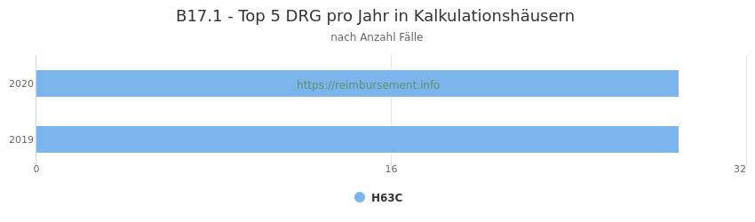 B17.1 Verteilung und Anzahl der zuordnungsrelevanten Fallpauschalen (DRG) zur Hauptdiagnose (ICD-10 Codes) pro Jahr, in den Kalkulationskrankenhäusern.