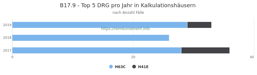 B17.9 Verteilung und Anzahl der zuordnungsrelevanten Fallpauschalen (DRG) zur Hauptdiagnose (ICD-10 Codes) pro Jahr, in den Kalkulationskrankenhäusern.
