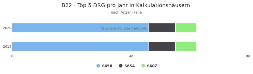 B22 Verteilung und Anzahl der zuordnungsrelevanten Fallpauschalen (DRG) zur Hauptdiagnose (ICD-10 Codes) pro Jahr, in den Kalkulationskrankenhäusern.