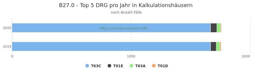B27.0 Verteilung und Anzahl der zuordnungsrelevanten Fallpauschalen (DRG) zur Hauptdiagnose (ICD-10 Codes) pro Jahr, in den Kalkulationskrankenhäusern.