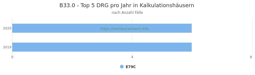 B33.0 Verteilung und Anzahl der zuordnungsrelevanten Fallpauschalen (DRG) zur Hauptdiagnose (ICD-10 Codes) pro Jahr, in den Kalkulationskrankenhäusern.