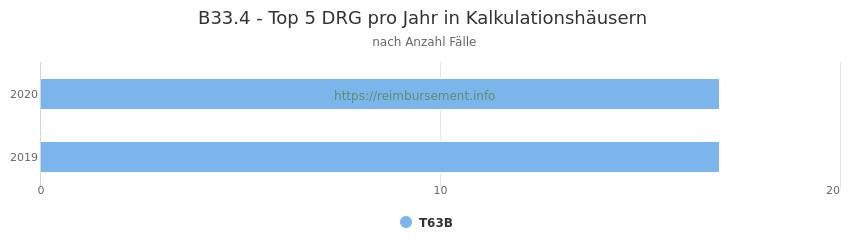 B33.4 Verteilung und Anzahl der zuordnungsrelevanten Fallpauschalen (DRG) zur Hauptdiagnose (ICD-10 Codes) pro Jahr, in den Kalkulationskrankenhäusern.