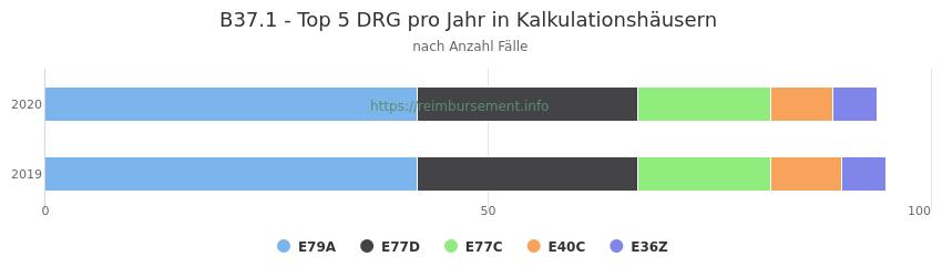 B37.1 Verteilung und Anzahl der zuordnungsrelevanten Fallpauschalen (DRG) zur Hauptdiagnose (ICD-10 Codes) pro Jahr, in den Kalkulationskrankenhäusern.