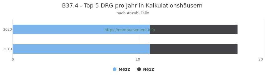 B37.4 Verteilung und Anzahl der zuordnungsrelevanten Fallpauschalen (DRG) zur Hauptdiagnose (ICD-10 Codes) pro Jahr, in den Kalkulationskrankenhäusern.