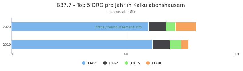 B37.7 Verteilung und Anzahl der zuordnungsrelevanten Fallpauschalen (DRG) zur Hauptdiagnose (ICD-10 Codes) pro Jahr, in den Kalkulationskrankenhäusern.