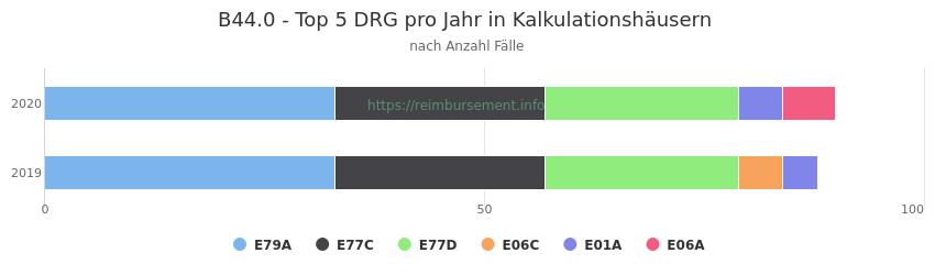 B44.0 Verteilung und Anzahl der zuordnungsrelevanten Fallpauschalen (DRG) zur Hauptdiagnose (ICD-10 Codes) pro Jahr, in den Kalkulationskrankenhäusern.