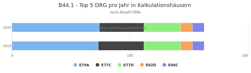 B44.1 Verteilung und Anzahl der zuordnungsrelevanten Fallpauschalen (DRG) zur Hauptdiagnose (ICD-10 Codes) pro Jahr, in den Kalkulationskrankenhäusern.