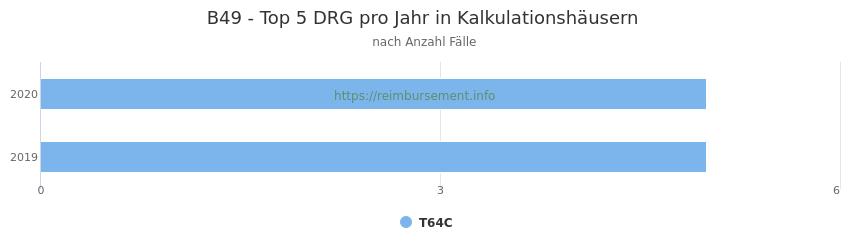 B49 Verteilung und Anzahl der zuordnungsrelevanten Fallpauschalen (DRG) zur Hauptdiagnose (ICD-10 Codes) pro Jahr, in den Kalkulationskrankenhäusern.