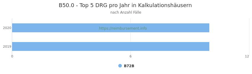 B50.0 Verteilung und Anzahl der zuordnungsrelevanten Fallpauschalen (DRG) zur Hauptdiagnose (ICD-10 Codes) pro Jahr, in den Kalkulationskrankenhäusern.