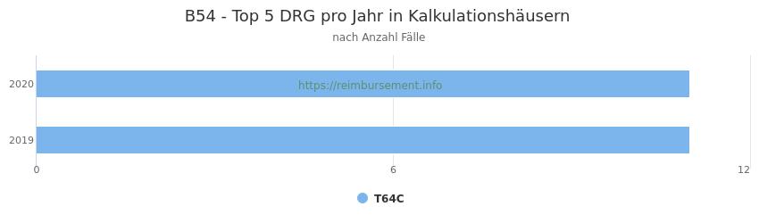 B54 Verteilung und Anzahl der zuordnungsrelevanten Fallpauschalen (DRG) zur Hauptdiagnose (ICD-10 Codes) pro Jahr, in den Kalkulationskrankenhäusern.