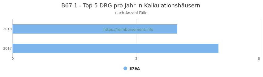 B67.1 Verteilung und Anzahl der zuordnungsrelevanten Fallpauschalen (DRG) zur Hauptdiagnose (ICD-10 Codes) pro Jahr, in den Kalkulationskrankenhäusern.
