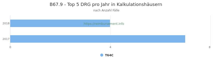 B67.9 Verteilung und Anzahl der zuordnungsrelevanten Fallpauschalen (DRG) zur Hauptdiagnose (ICD-10 Codes) pro Jahr, in den Kalkulationskrankenhäusern.