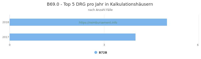 B69.0 Verteilung und Anzahl der zuordnungsrelevanten Fallpauschalen (DRG) zur Hauptdiagnose (ICD-10 Codes) pro Jahr, in den Kalkulationskrankenhäusern.