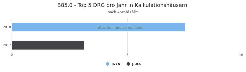 B85.0 Verteilung und Anzahl der zuordnungsrelevanten Fallpauschalen (DRG) zur Hauptdiagnose (ICD-10 Codes) pro Jahr, in den Kalkulationskrankenhäusern.