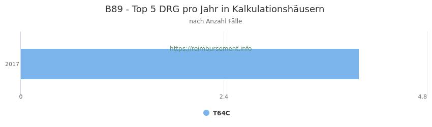 B89 Verteilung und Anzahl der zuordnungsrelevanten Fallpauschalen (DRG) zur Hauptdiagnose (ICD-10 Codes) pro Jahr, in den Kalkulationskrankenhäusern.