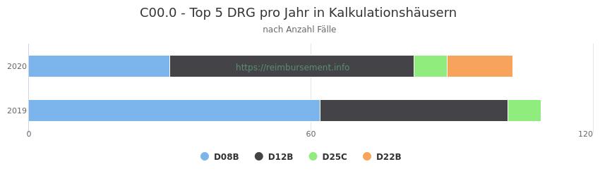 C00.0 Verteilung und Anzahl der zuordnungsrelevanten Fallpauschalen (DRG) zur Hauptdiagnose (ICD-10 Codes) pro Jahr, in den Kalkulationskrankenhäusern.