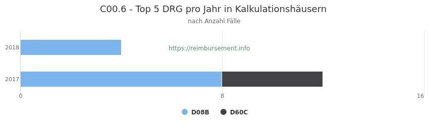 C00.6 Verteilung und Anzahl der zuordnungsrelevanten Fallpauschalen (DRG) zur Hauptdiagnose (ICD-10 Codes) pro Jahr, in den Kalkulationskrankenhäusern.