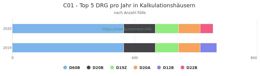 C01 Verteilung und Anzahl der zuordnungsrelevanten Fallpauschalen (DRG) zur Hauptdiagnose (ICD-10 Codes) pro Jahr, in den Kalkulationskrankenhäusern.