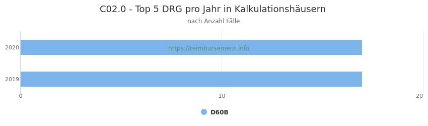 C02.0 Verteilung und Anzahl der zuordnungsrelevanten Fallpauschalen (DRG) zur Hauptdiagnose (ICD-10 Codes) pro Jahr, in den Kalkulationskrankenhäusern.
