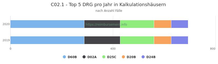 C02.1 Verteilung und Anzahl der zuordnungsrelevanten Fallpauschalen (DRG) zur Hauptdiagnose (ICD-10 Codes) pro Jahr, in den Kalkulationskrankenhäusern.