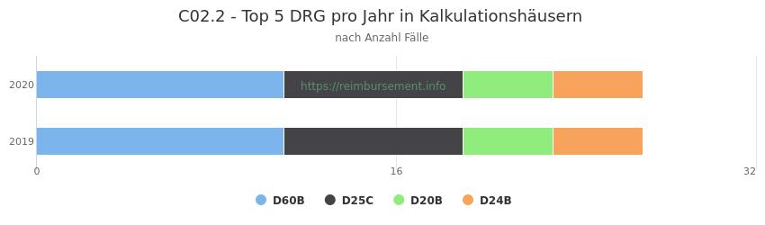 C02.2 Verteilung und Anzahl der zuordnungsrelevanten Fallpauschalen (DRG) zur Hauptdiagnose (ICD-10 Codes) pro Jahr, in den Kalkulationskrankenhäusern.