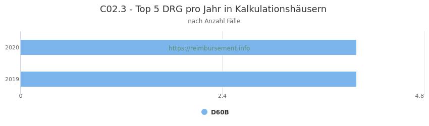 C02.3 Verteilung und Anzahl der zuordnungsrelevanten Fallpauschalen (DRG) zur Hauptdiagnose (ICD-10 Codes) pro Jahr, in den Kalkulationskrankenhäusern.