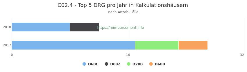 C02.4 Verteilung und Anzahl der zuordnungsrelevanten Fallpauschalen (DRG) zur Hauptdiagnose (ICD-10 Codes) pro Jahr, in den Kalkulationskrankenhäusern.