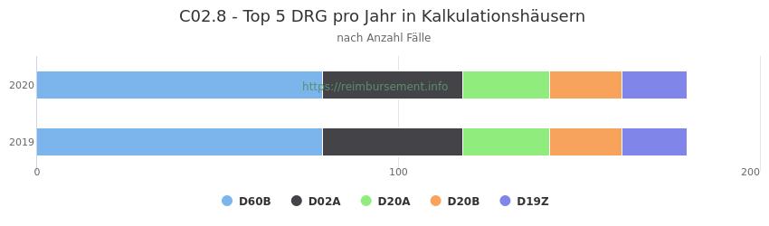 C02.8 Verteilung und Anzahl der zuordnungsrelevanten Fallpauschalen (DRG) zur Hauptdiagnose (ICD-10 Codes) pro Jahr, in den Kalkulationskrankenhäusern.