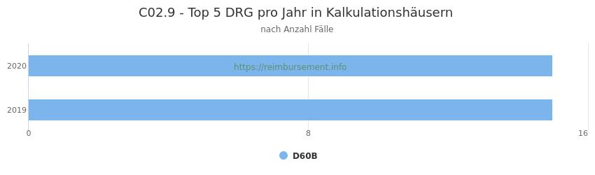 C02.9 Verteilung und Anzahl der zuordnungsrelevanten Fallpauschalen (DRG) zur Hauptdiagnose (ICD-10 Codes) pro Jahr, in den Kalkulationskrankenhäusern.