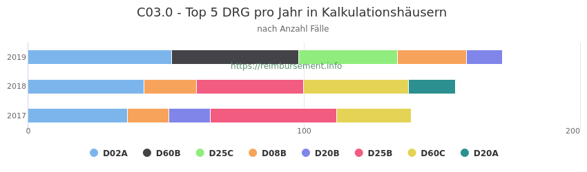 C03.0 Verteilung und Anzahl der zuordnungsrelevanten Fallpauschalen (DRG) zur Hauptdiagnose (ICD-10 Codes) pro Jahr, in den Kalkulationskrankenhäusern.