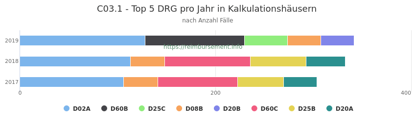C03.1 Verteilung und Anzahl der zuordnungsrelevanten Fallpauschalen (DRG) zur Hauptdiagnose (ICD-10 Codes) pro Jahr, in den Kalkulationskrankenhäusern.