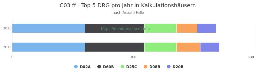 C03 Verteilung und Anzahl der zuordnungsrelevanten Fallpauschalen (DRG) zur Hauptdiagnose (ICD-10 Codes) pro Jahr, in den Kalkulationskrankenhäusern.
