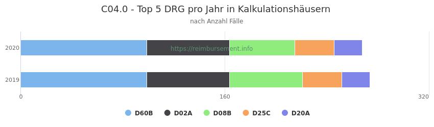 C04.0 Verteilung und Anzahl der zuordnungsrelevanten Fallpauschalen (DRG) zur Hauptdiagnose (ICD-10 Codes) pro Jahr, in den Kalkulationskrankenhäusern.