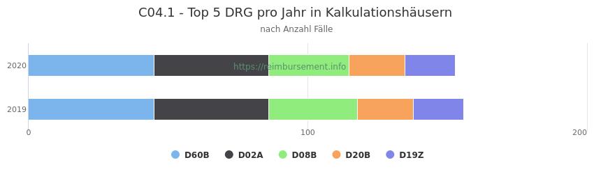 C04.1 Verteilung und Anzahl der zuordnungsrelevanten Fallpauschalen (DRG) zur Hauptdiagnose (ICD-10 Codes) pro Jahr, in den Kalkulationskrankenhäusern.