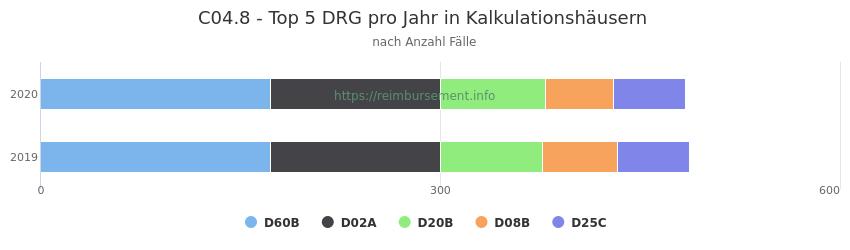 C04.8 Verteilung und Anzahl der zuordnungsrelevanten Fallpauschalen (DRG) zur Hauptdiagnose (ICD-10 Codes) pro Jahr, in den Kalkulationskrankenhäusern.