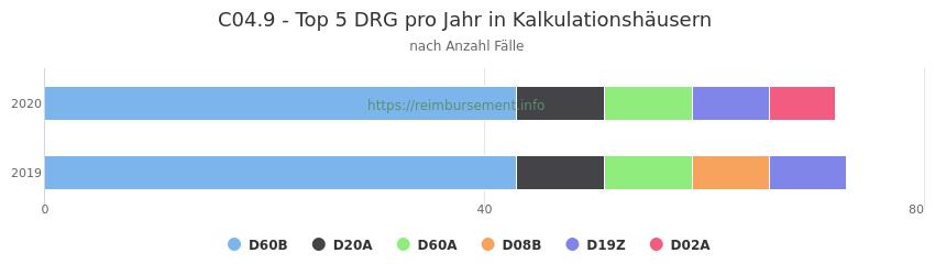 C04.9 Verteilung und Anzahl der zuordnungsrelevanten Fallpauschalen (DRG) zur Hauptdiagnose (ICD-10 Codes) pro Jahr, in den Kalkulationskrankenhäusern.