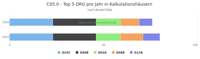 C05.0 Verteilung und Anzahl der zuordnungsrelevanten Fallpauschalen (DRG) zur Hauptdiagnose (ICD-10 Codes) pro Jahr, in den Kalkulationskrankenhäusern.