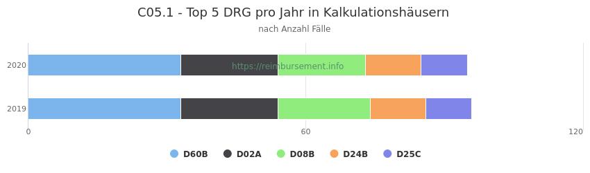C05.1 Verteilung und Anzahl der zuordnungsrelevanten Fallpauschalen (DRG) zur Hauptdiagnose (ICD-10 Codes) pro Jahr, in den Kalkulationskrankenhäusern.