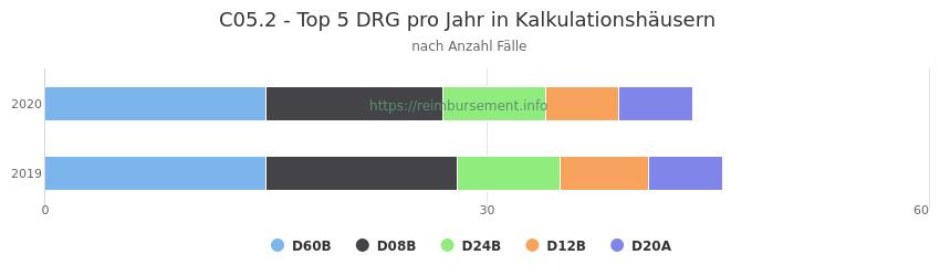 C05.2 Verteilung und Anzahl der zuordnungsrelevanten Fallpauschalen (DRG) zur Hauptdiagnose (ICD-10 Codes) pro Jahr, in den Kalkulationskrankenhäusern.