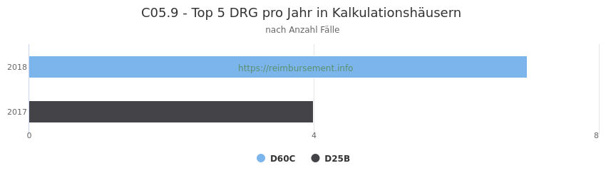C05.9 Verteilung und Anzahl der zuordnungsrelevanten Fallpauschalen (DRG) zur Hauptdiagnose (ICD-10 Codes) pro Jahr, in den Kalkulationskrankenhäusern.