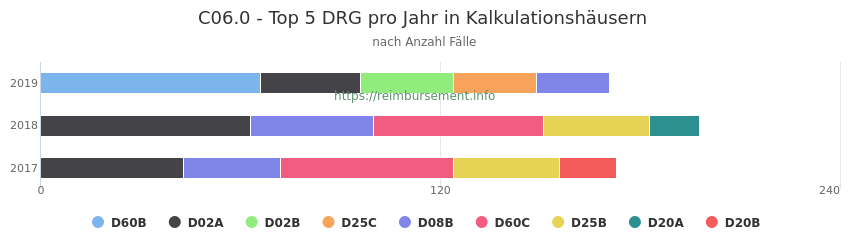 C06.0 Verteilung und Anzahl der zuordnungsrelevanten Fallpauschalen (DRG) zur Hauptdiagnose (ICD-10 Codes) pro Jahr, in den Kalkulationskrankenhäusern.