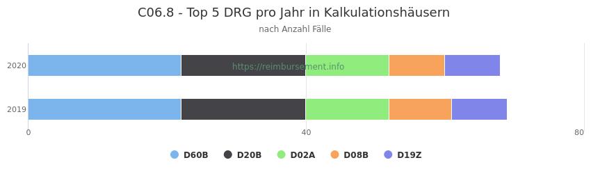 C06.8 Verteilung und Anzahl der zuordnungsrelevanten Fallpauschalen (DRG) zur Hauptdiagnose (ICD-10 Codes) pro Jahr, in den Kalkulationskrankenhäusern.