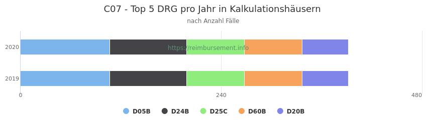 C07 Verteilung und Anzahl der zuordnungsrelevanten Fallpauschalen (DRG) zur Hauptdiagnose (ICD-10 Codes) pro Jahr, in den Kalkulationskrankenhäusern.