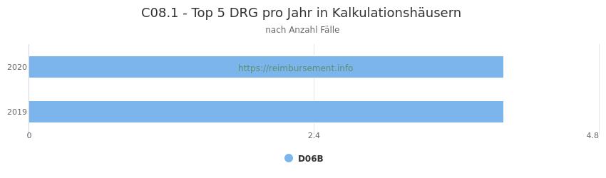 C08.1 Verteilung und Anzahl der zuordnungsrelevanten Fallpauschalen (DRG) zur Hauptdiagnose (ICD-10 Codes) pro Jahr, in den Kalkulationskrankenhäusern.
