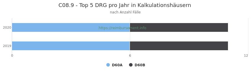 C08.9 Verteilung und Anzahl der zuordnungsrelevanten Fallpauschalen (DRG) zur Hauptdiagnose (ICD-10 Codes) pro Jahr, in den Kalkulationskrankenhäusern.