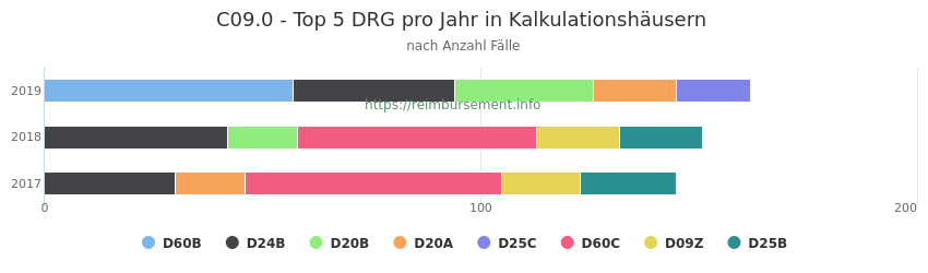 C09.0 Verteilung und Anzahl der zuordnungsrelevanten Fallpauschalen (DRG) zur Hauptdiagnose (ICD-10 Codes) pro Jahr, in den Kalkulationskrankenhäusern.