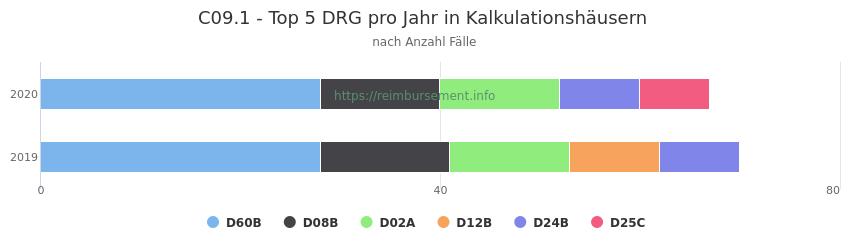 C09.1 Verteilung und Anzahl der zuordnungsrelevanten Fallpauschalen (DRG) zur Hauptdiagnose (ICD-10 Codes) pro Jahr, in den Kalkulationskrankenhäusern.
