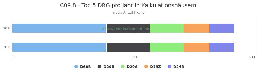 C09.8 Verteilung und Anzahl der zuordnungsrelevanten Fallpauschalen (DRG) zur Hauptdiagnose (ICD-10 Codes) pro Jahr, in den Kalkulationskrankenhäusern.