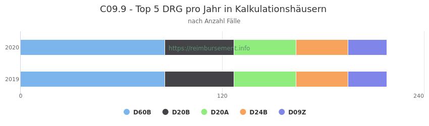 C09.9 Verteilung und Anzahl der zuordnungsrelevanten Fallpauschalen (DRG) zur Hauptdiagnose (ICD-10 Codes) pro Jahr, in den Kalkulationskrankenhäusern.